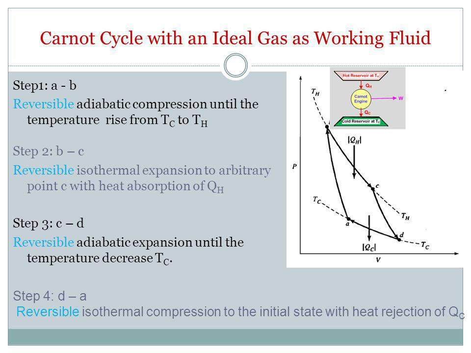 Carnot Cycle with an Ideal Gas as Working Fluid
