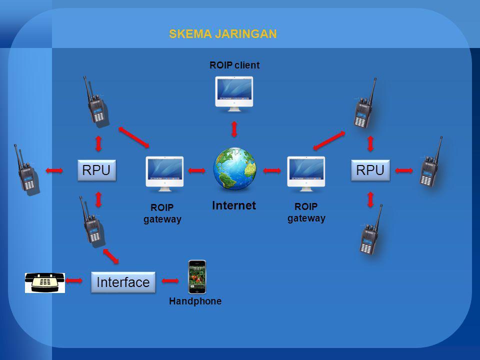 RPU RPU Interface SKEMA JARINGAN Internet ROIP client ROIP ROIP