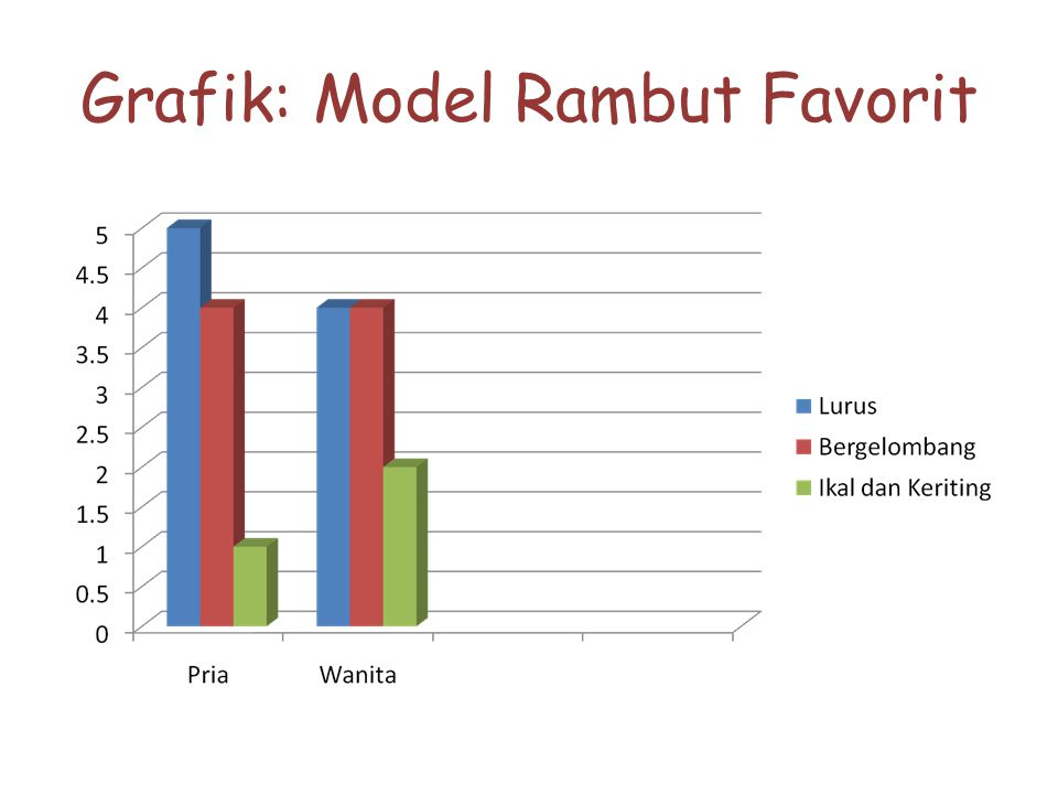 Grafik: Model Rambut Favorit