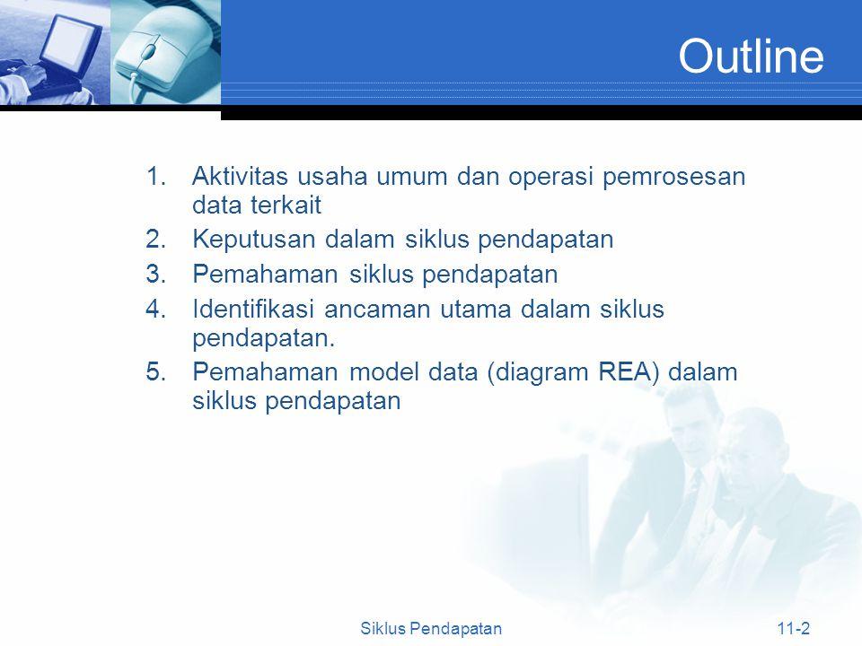 Outline Aktivitas usaha umum dan operasi pemrosesan data terkait
