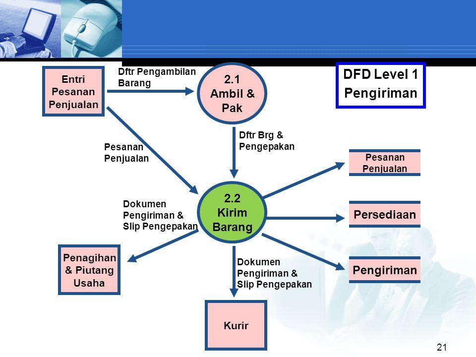 DFD Level 1 Pengiriman 2.1 Ambil & Pak 2.2 Kirim Barang Persediaan