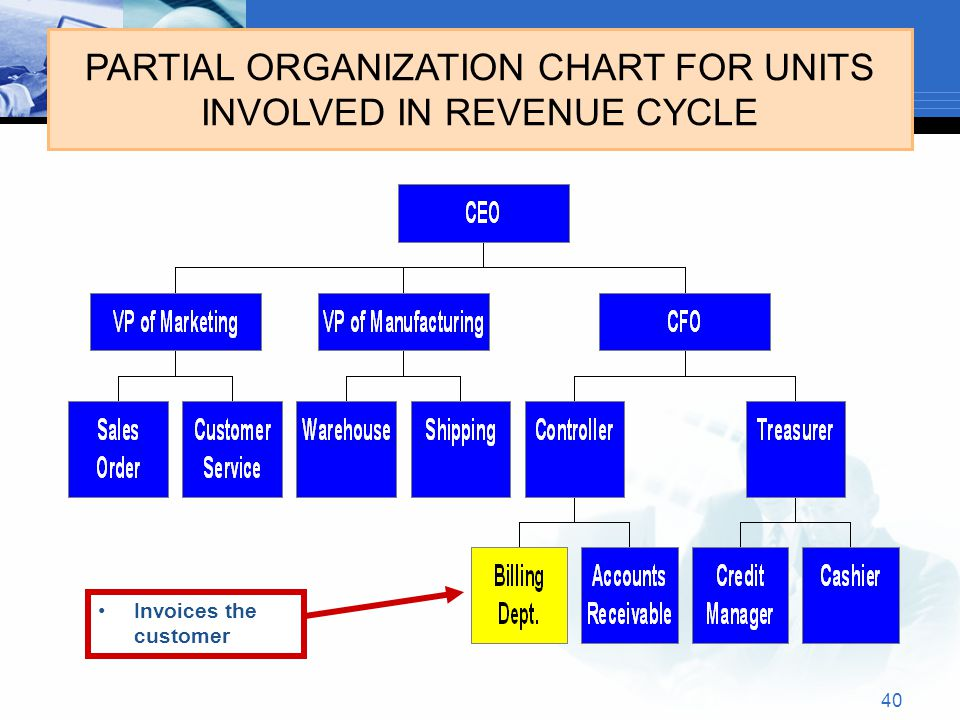 PARTIAL ORGANIZATION CHART FOR UNITS INVOLVED IN REVENUE CYCLE