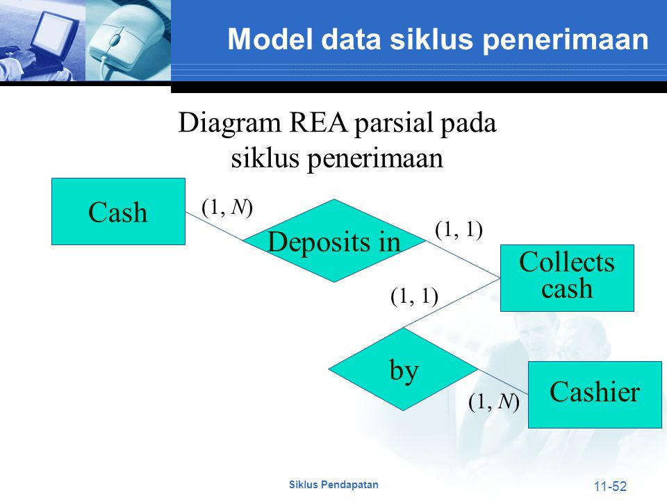 Diagram REA parsial pada
