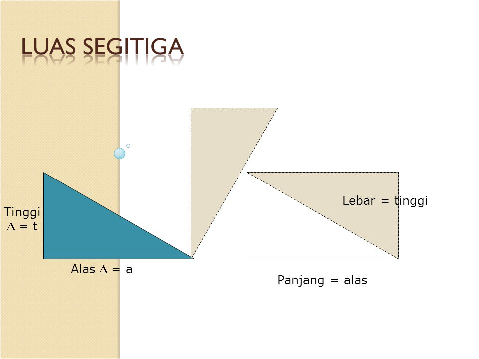 Luas SEGITIGA Lebar = tinggi Tinggi  = t Alas  = a Panjang = alas