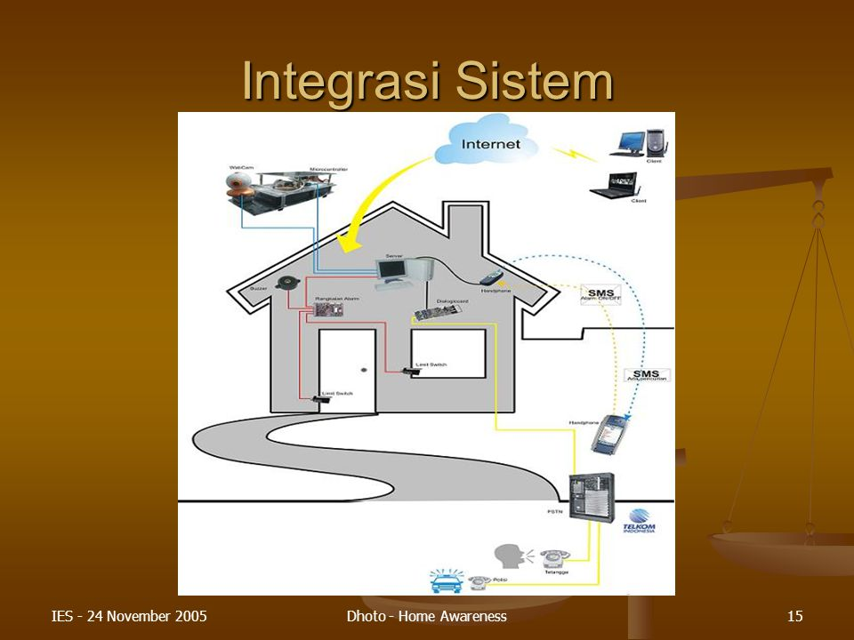 Integrasi Sistem IES - 24 November 2005 Dhoto - Home Awareness