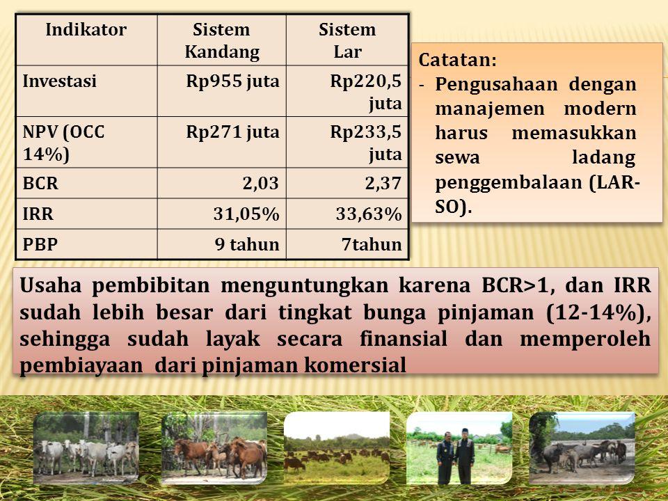 Indikator Sistem Kandang. Sistem. Lar. Investasi. Rp955 juta. Rp220,5 juta. NPV (OCC 14%) Rp271 juta.
