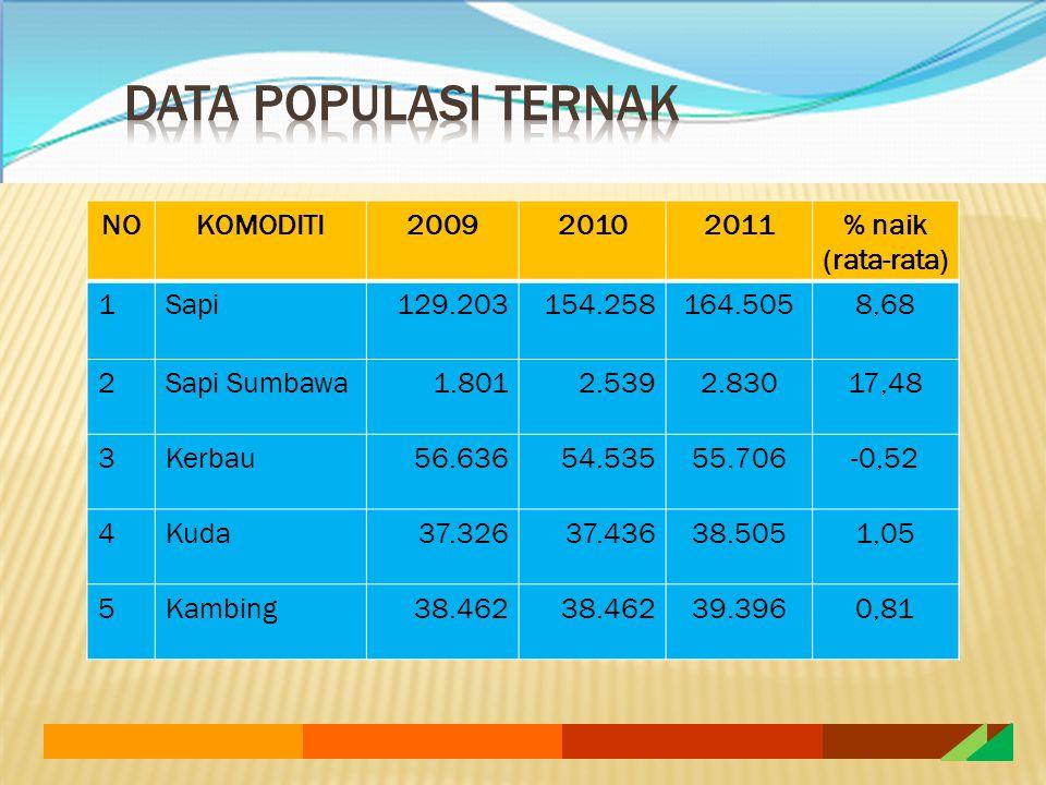 DATA POPULASI TERNAK NO KOMODITI 2009 2010 2011 % naik (rata-rata) 1