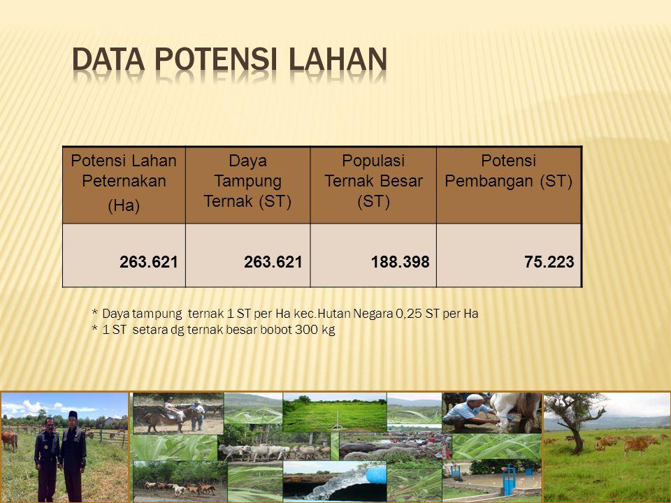 DATA POTENSI LAHAN Potensi Lahan Peternakan (Ha)
