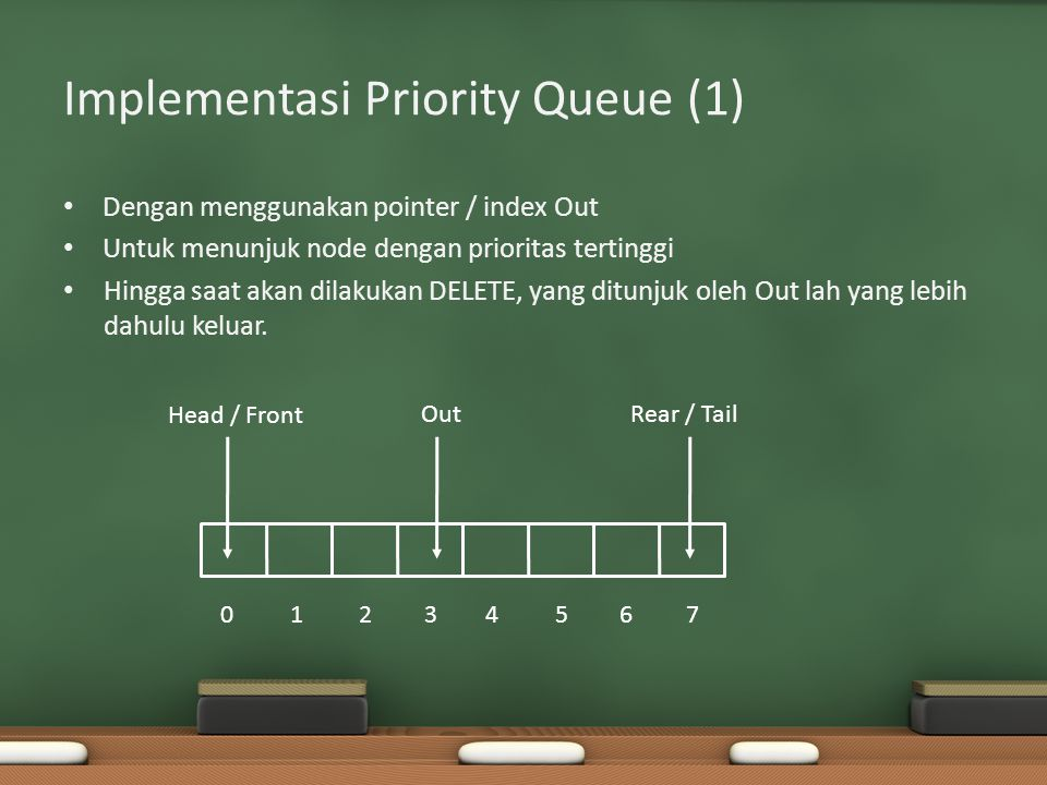 Implementasi Priority Queue (1)