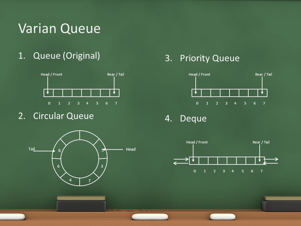 Varian Queue Queue (Original) Priority Queue Circular Queue 4. Deque
