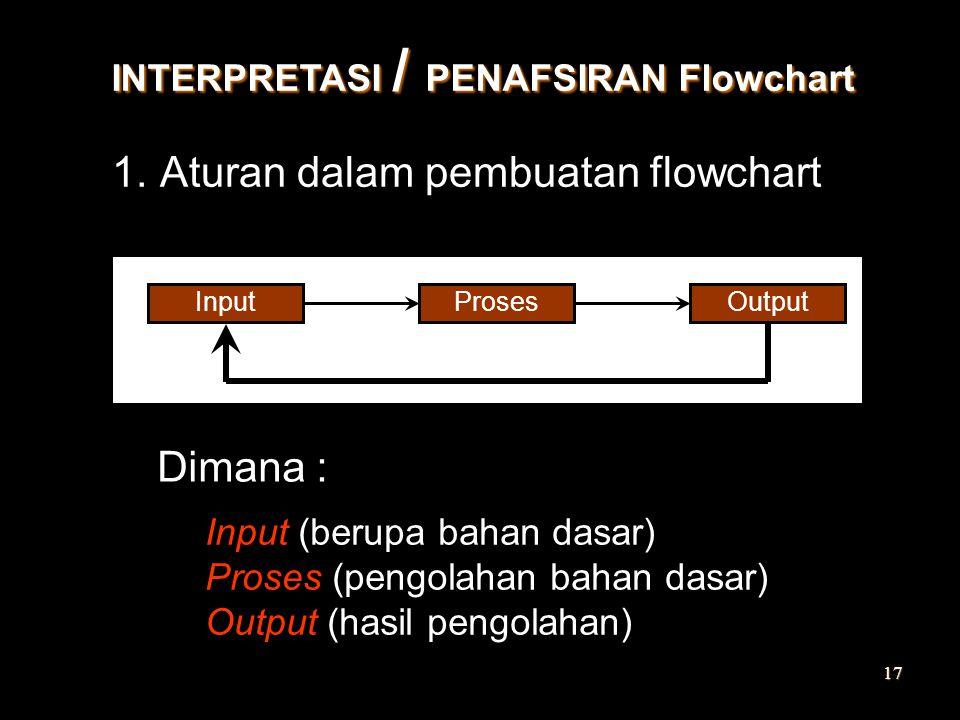 Aturan dalam pembuatan flowchart