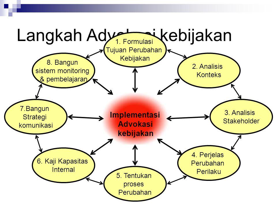 Langkah Advokasi kebijakan