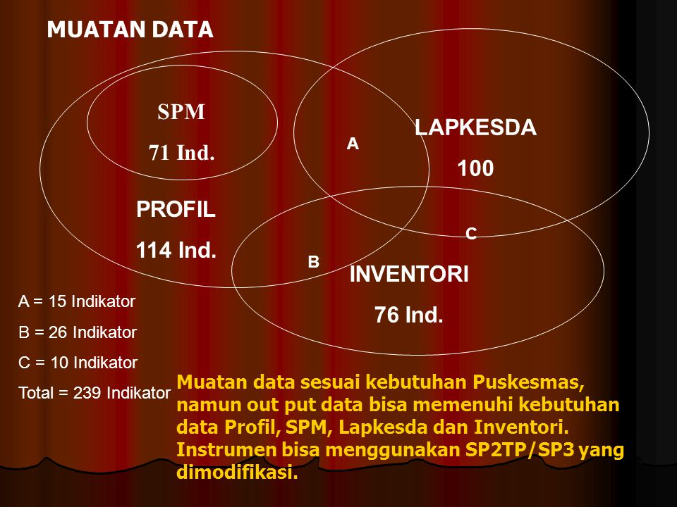 MUATAN DATA SPM 71 Ind. LAPKESDA 100 PROFIL 114 Ind. INVENTORI 76 Ind.