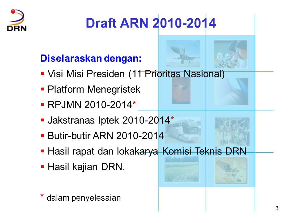 Draft ARN 2010-2014 Diselaraskan dengan:
