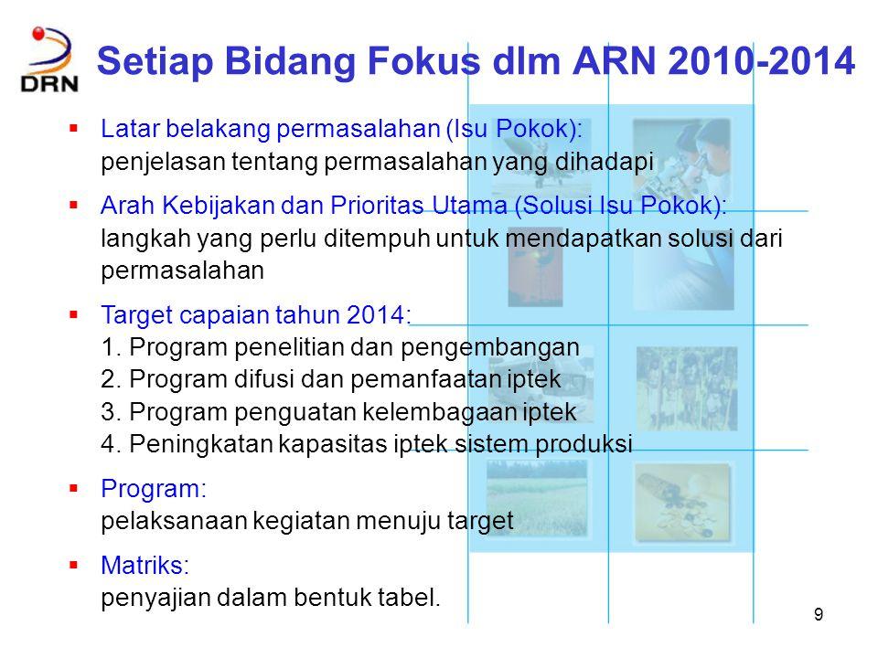 Setiap Bidang Fokus dlm ARN 2010-2014