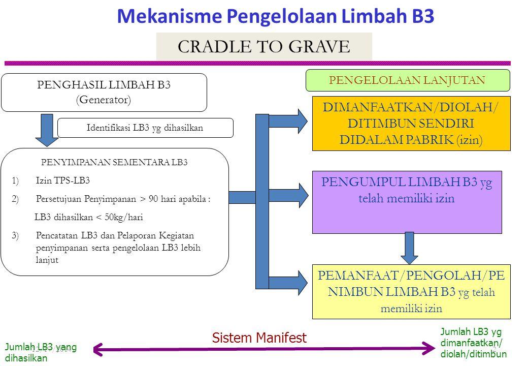 Mekanisme Pengelolaan Limbah B3
