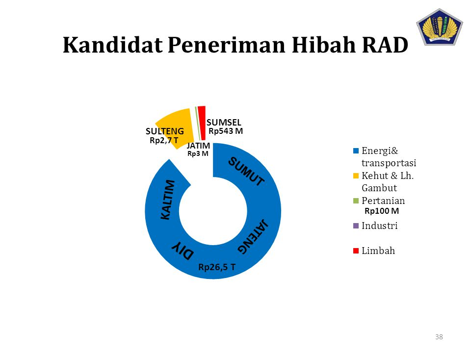 Kandidat Peneriman Hibah RAD