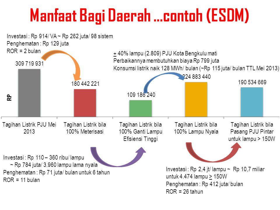 Manfaat Bagi Daerah …contoh (ESDM)