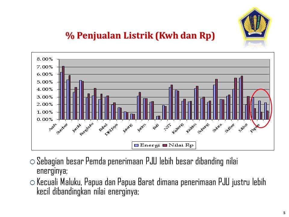 % Penjualan Listrik (Kwh dan Rp)