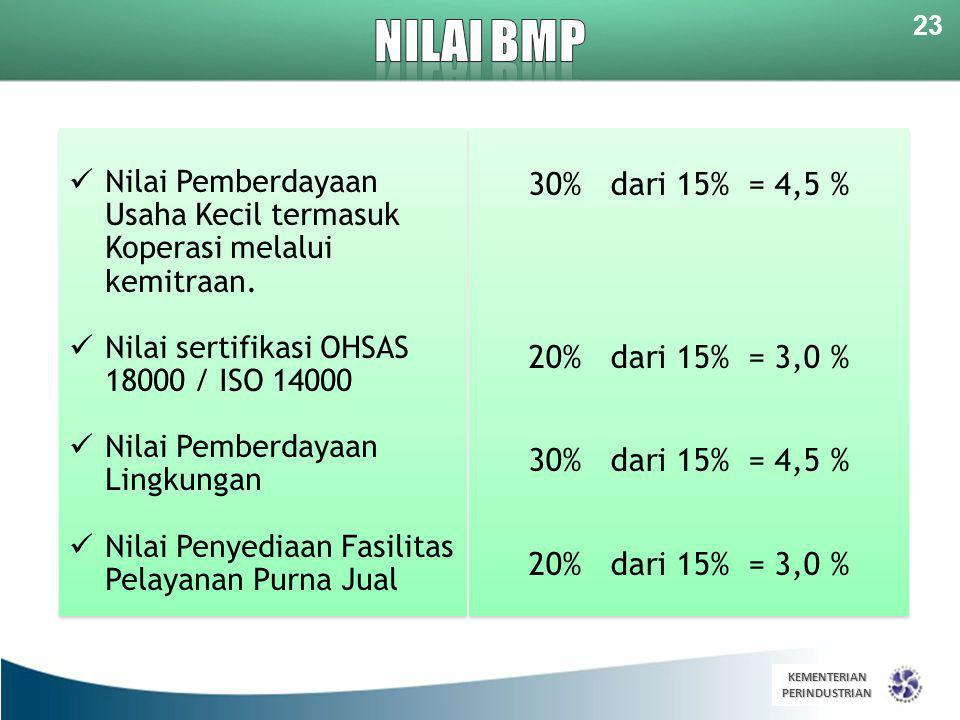 NILAI BMP 30% dari 15% = 4,5 % 20% dari 15% = 3,0 %