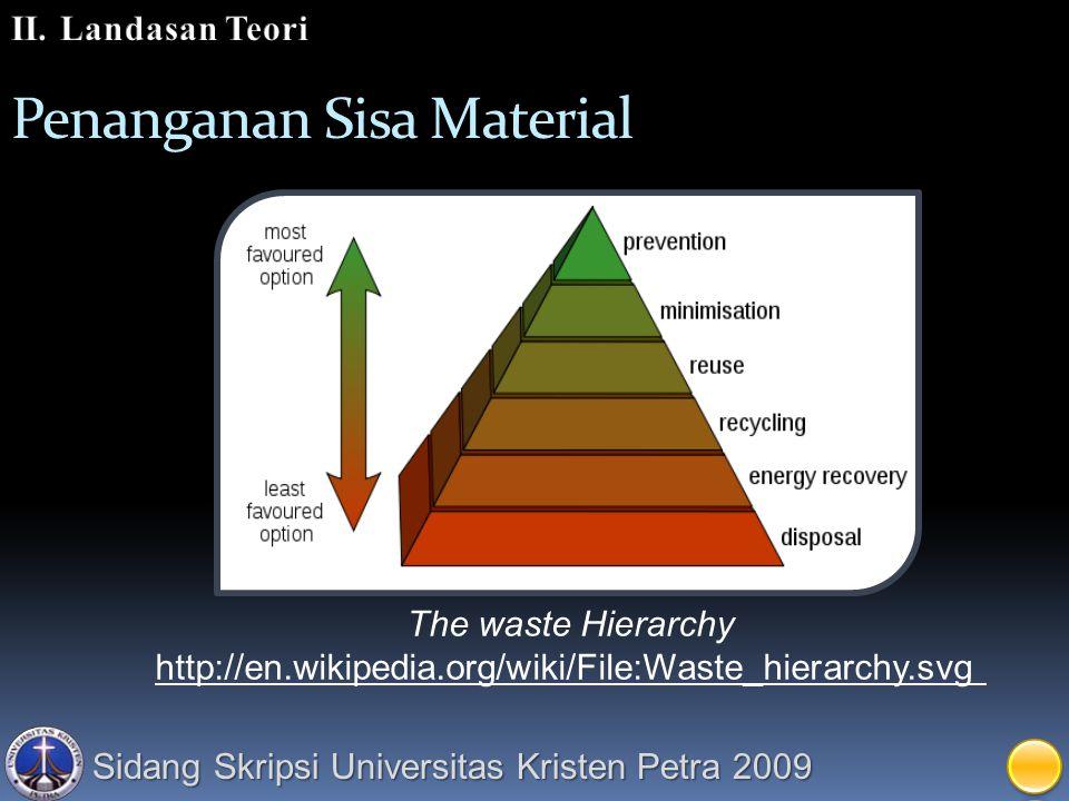 Penanganan Sisa Material