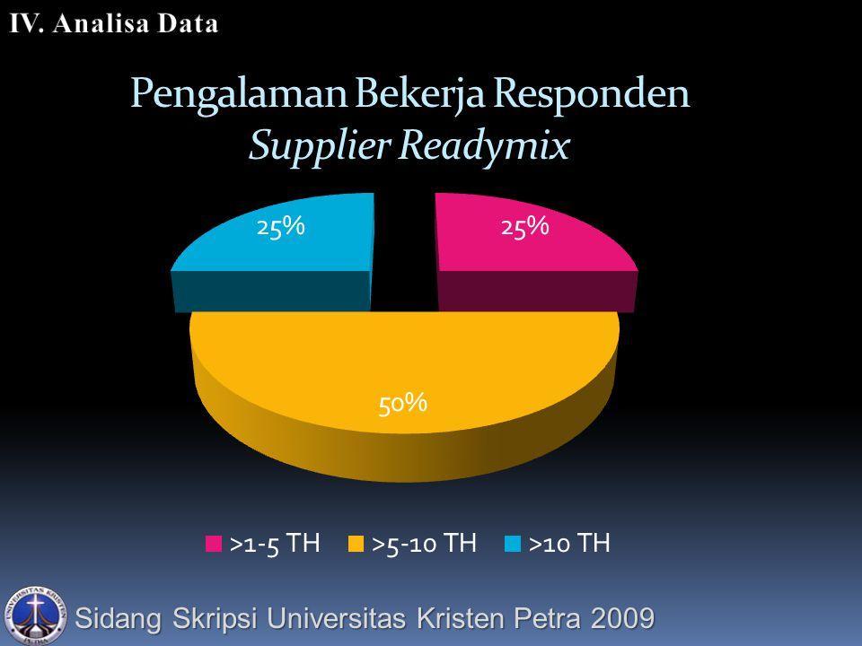 Pengalaman Bekerja Responden Supplier Readymix