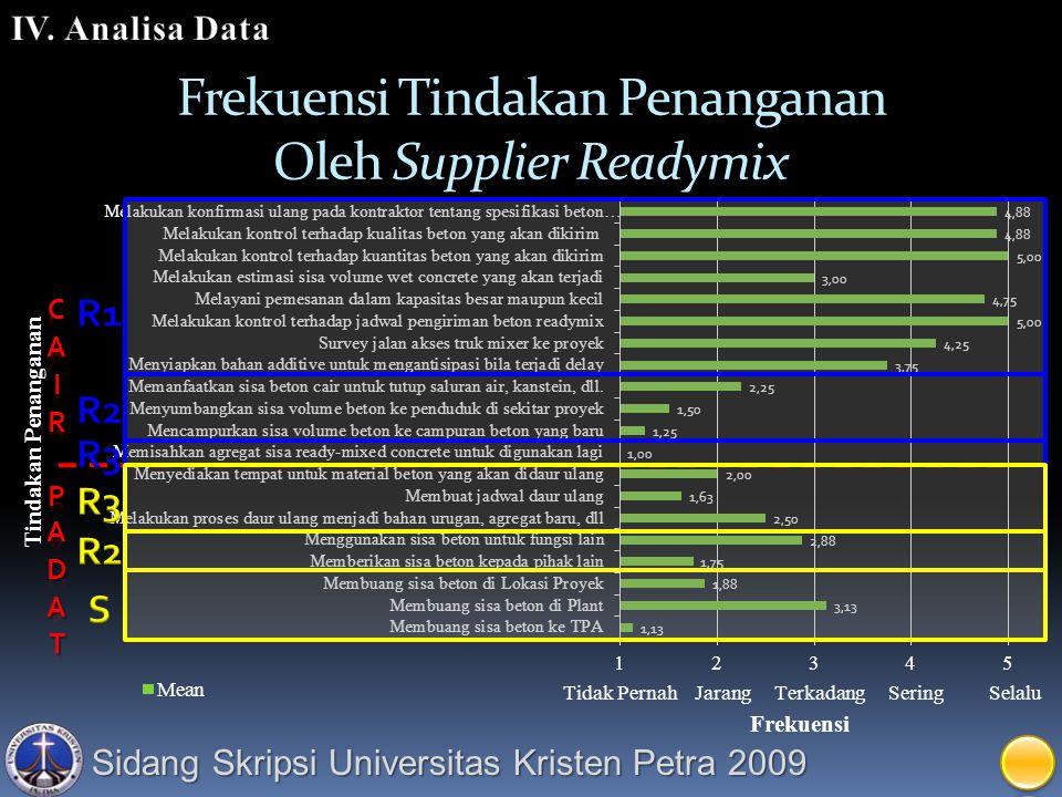 Frekuensi Tindakan Penanganan Oleh Supplier Readymix
