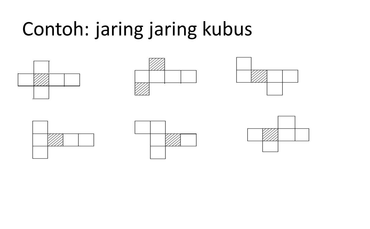 Contoh: jaring jaring kubus