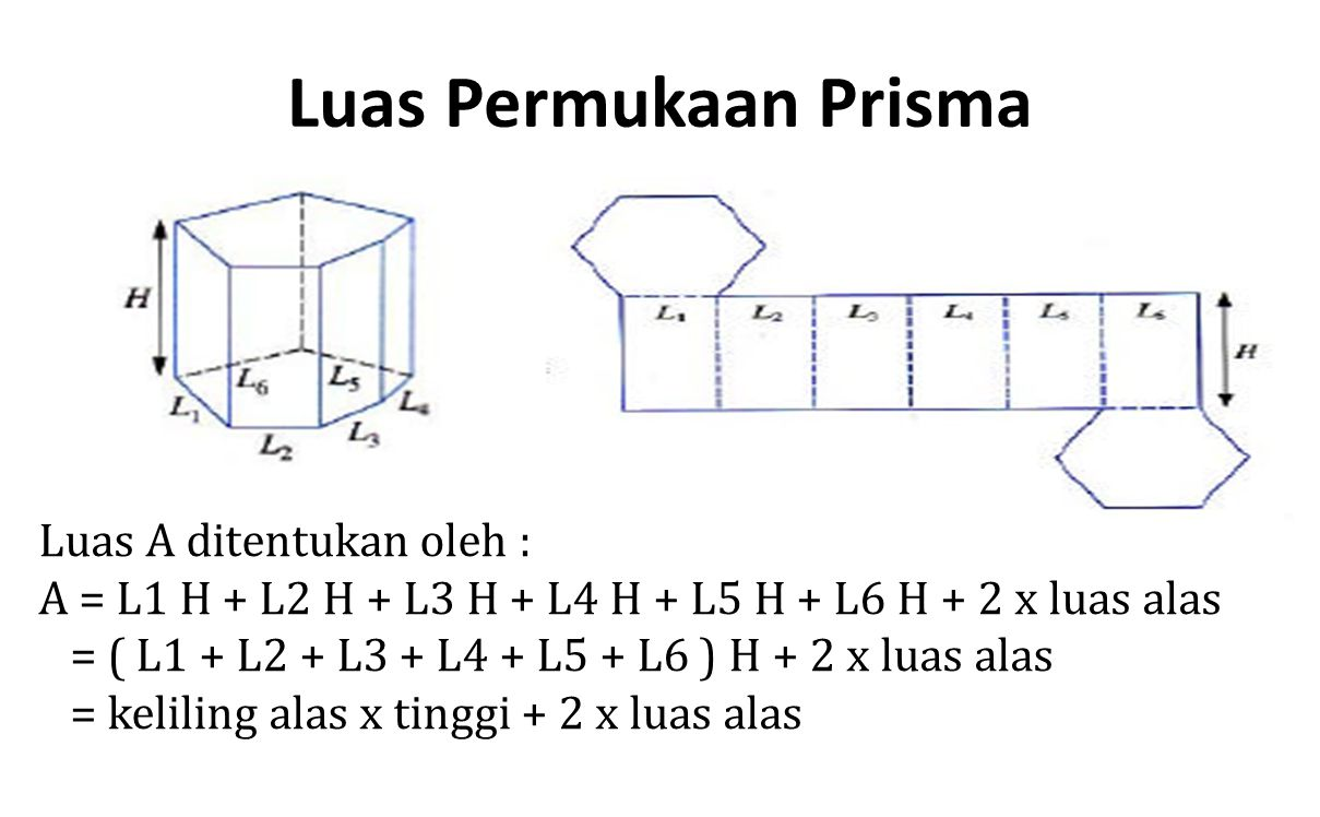 Luas Permukaan Prisma Luas A ditentukan oleh :