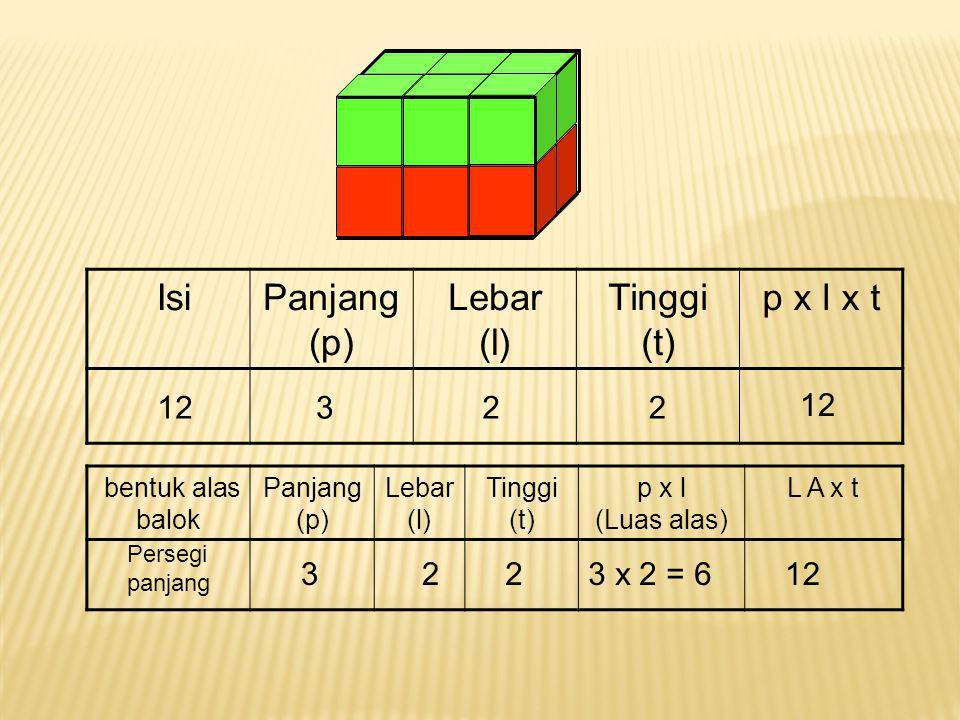 Isi Panjang (p) Lebar (l) Tinggi (t) p x l x t 12 3 2 2 12 3 2 2