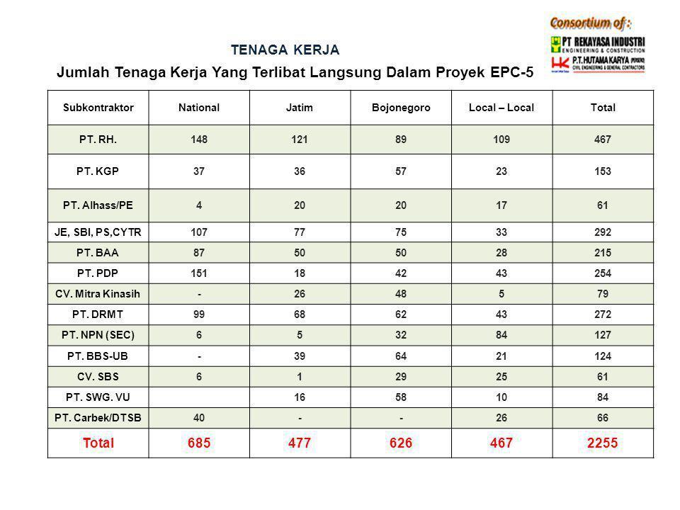 Jumlah Tenaga Kerja Yang Terlibat Langsung Dalam Proyek EPC-5