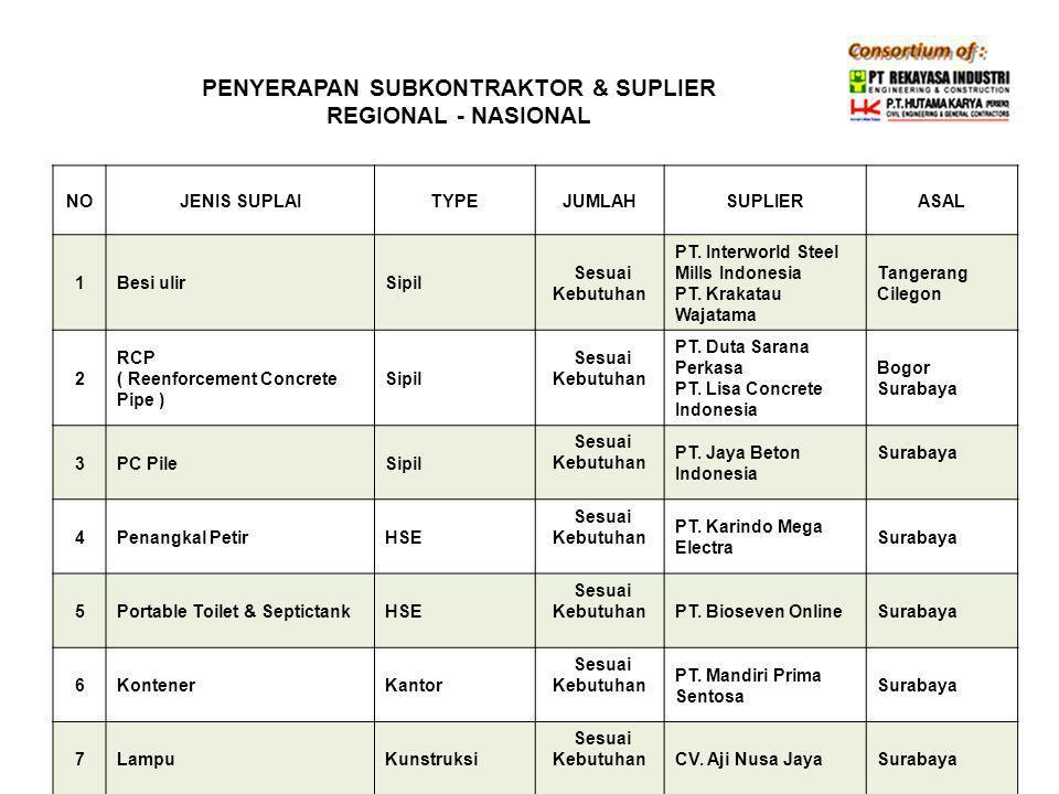 PENYERAPAN SUBKONTRAKTOR & SUPLIER REGIONAL - NASIONAL