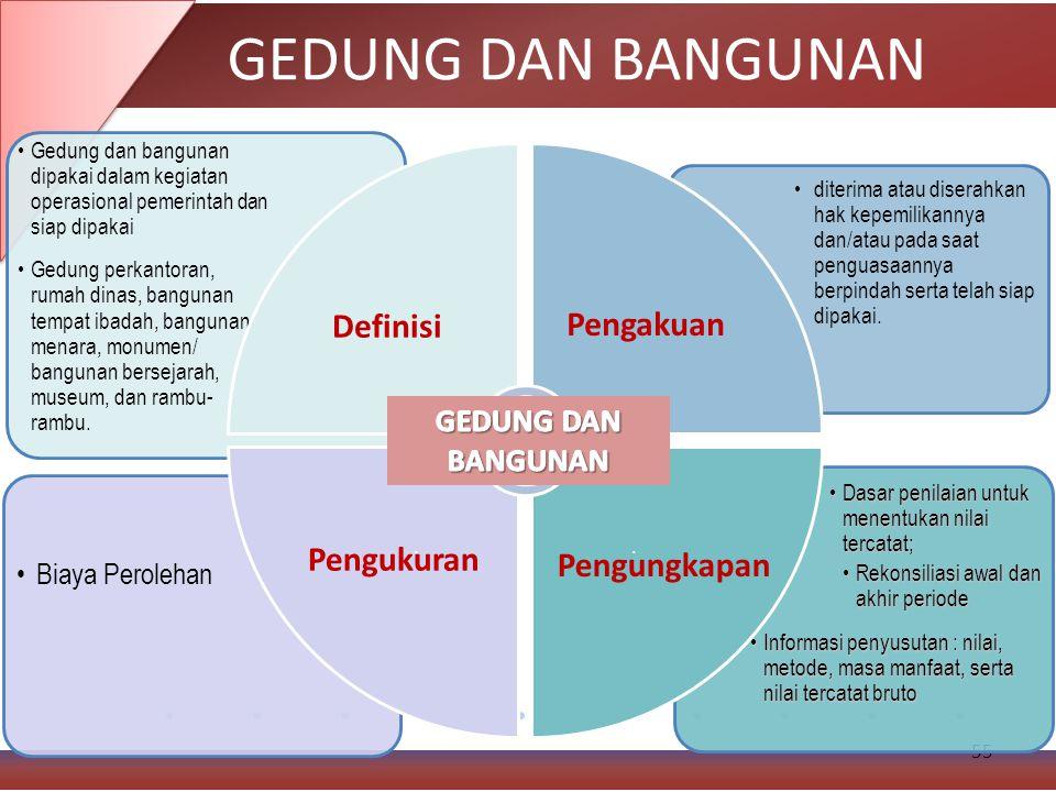 GEDUNG DAN BANGUNAN Definisi Pengakuan Pengukuran Pengungkapan