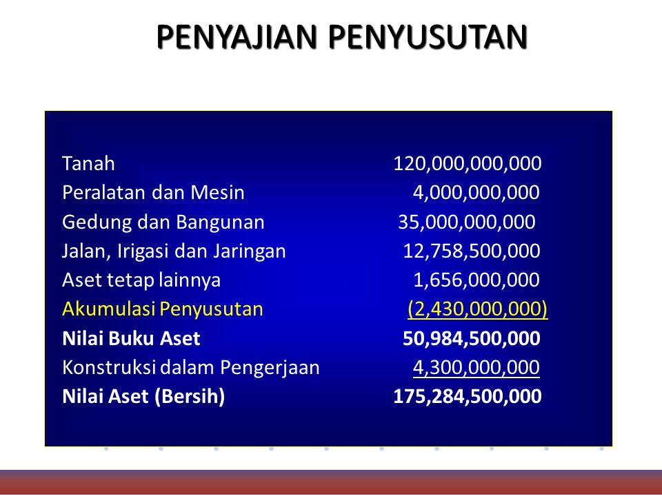 PENYAJIAN PENYUSUTAN Tanah 120,000,000,000