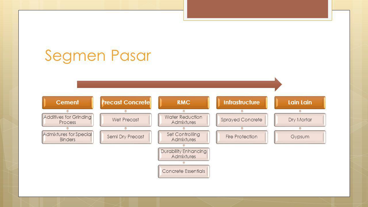 Segmen Pasar Cement Precast Concrete RMC Infrastructure Lain Lain