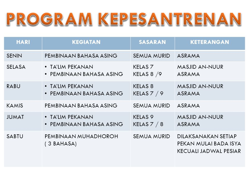 PROGRAM KEPESANTRENAN