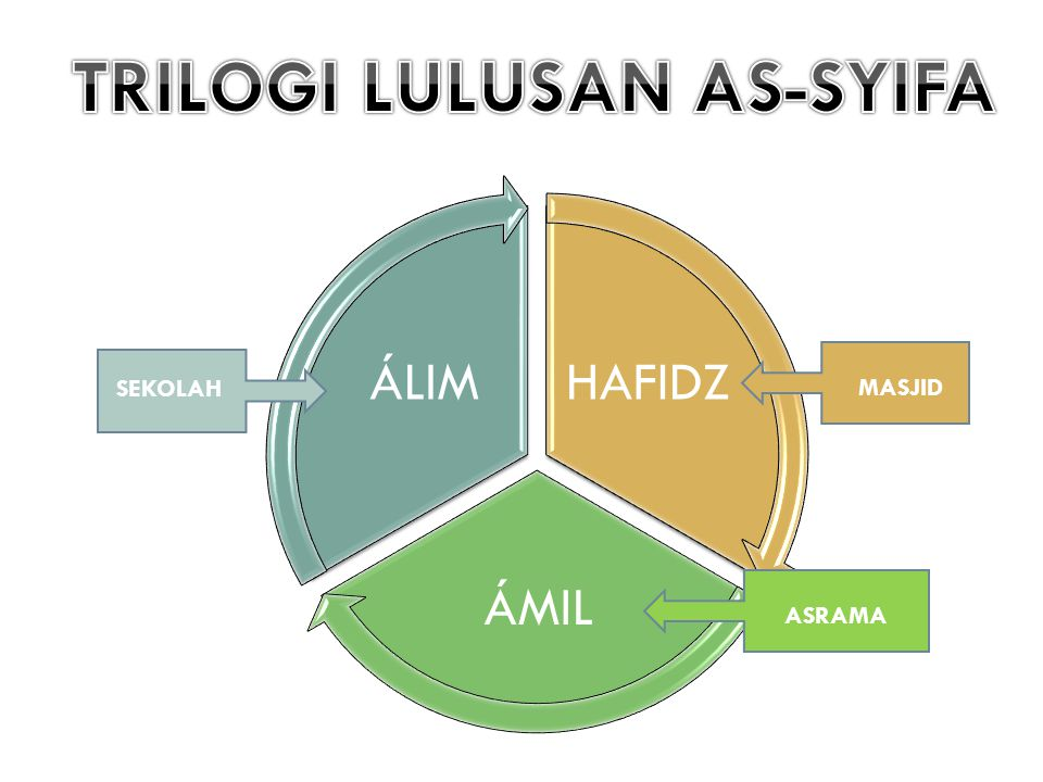 TRILOGI LULUSAN AS-SYIFA