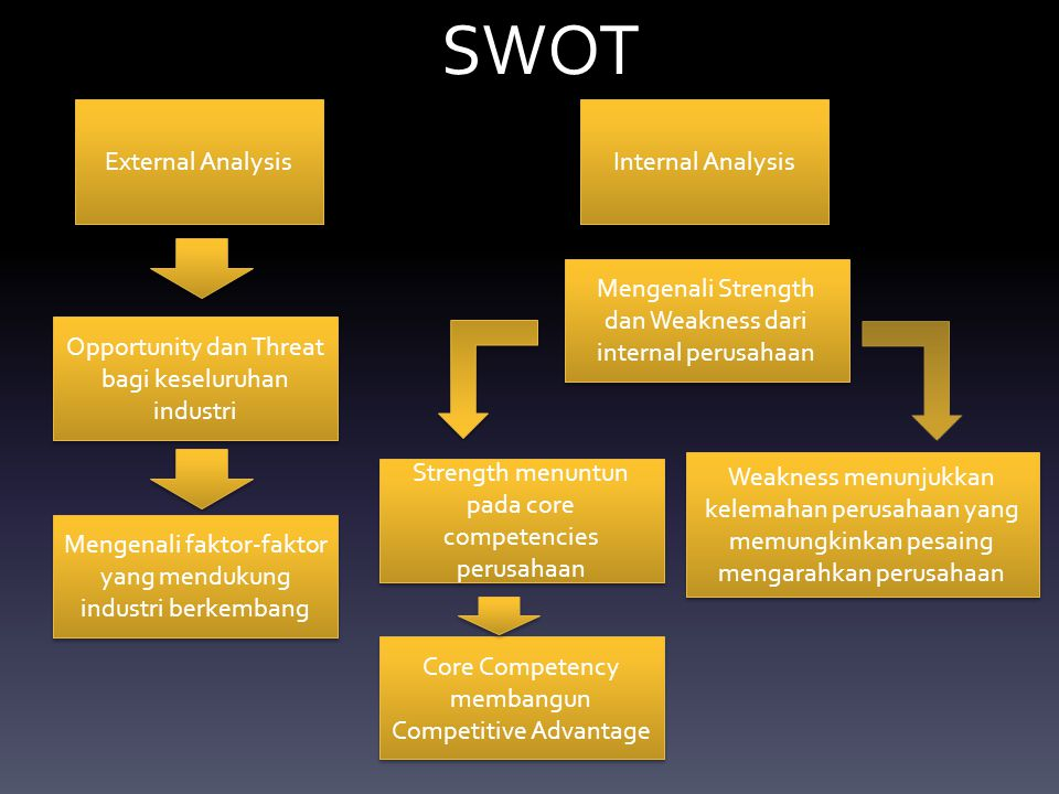 SWOT External Analysis Internal Analysis