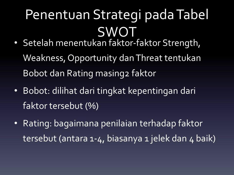 Penentuan Strategi pada Tabel SWOT