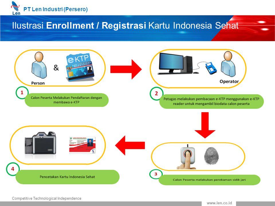 Ilustrasi Enrollment / Registrasi Kartu Indonesia Sehat