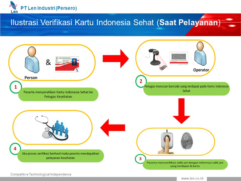 Ilustrasi Verifikasi Kartu Indonesia Sehat (Saat Pelayanan)