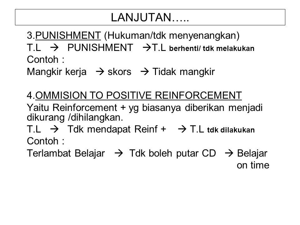 LANJUTAN….. 3.PUNISHMENT (Hukuman/tdk menyenangkan)