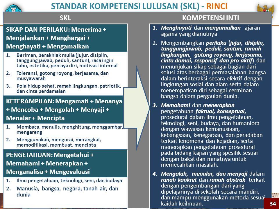 STANDAR KOMPETENSI LULUSAN (SKL) - RINCI