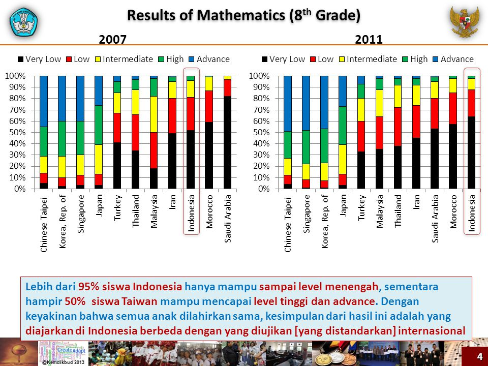 Results of Mathematics (8th Grade)