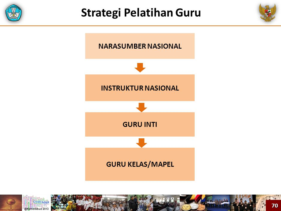 Strategi Pelatihan Guru