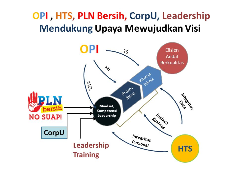 OPI OPI , HTS, PLN Bersih, CorpU, Leadership
