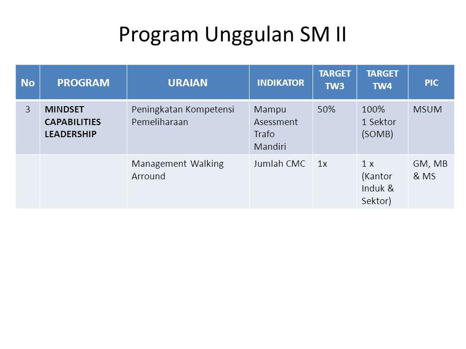 Program Unggulan SM II No PROGRAM URAIAN INDIKATOR TARGET TW3