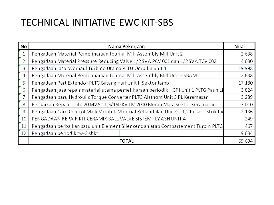 TECHNICAL INITIATIVE EWC KIT-SBS