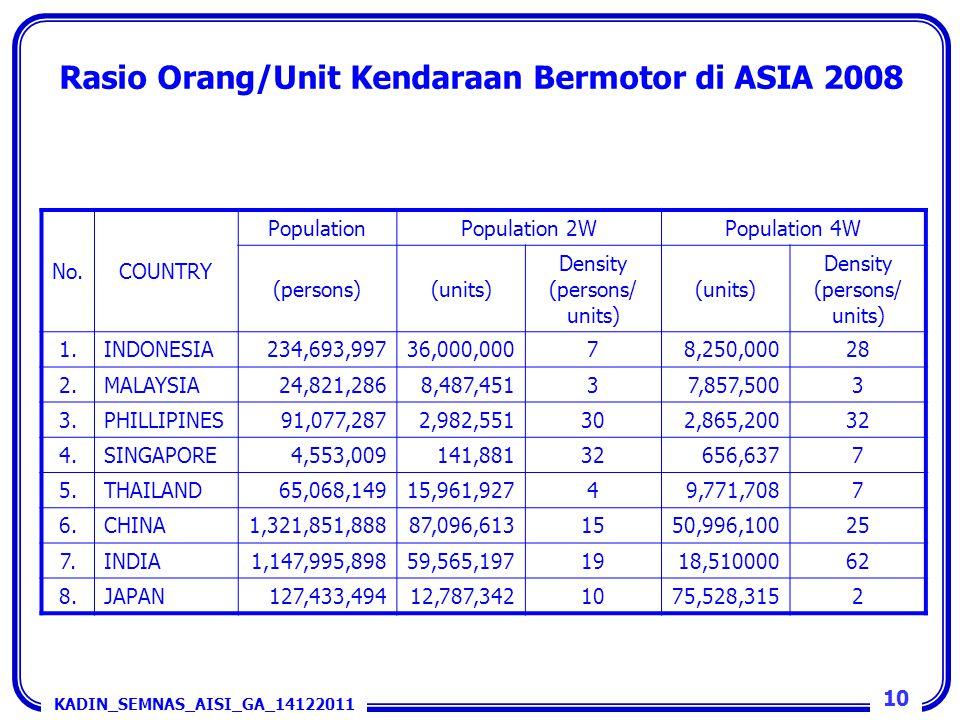 Rasio Orang/Unit Kendaraan Bermotor di ASIA 2008