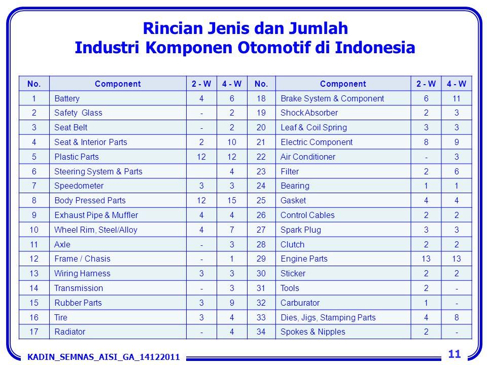 Rincian Jenis dan Jumlah Industri Komponen Otomotif di Indonesia